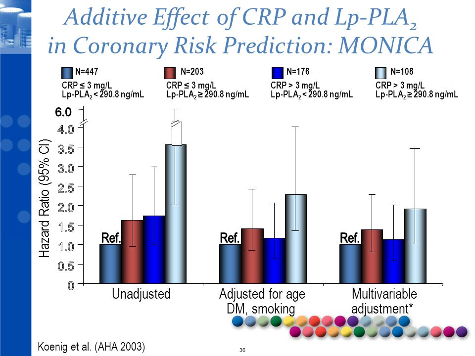 Additive Effect of CRP and Lp-PLA2 in Coronary Risk Prediction: MONICA