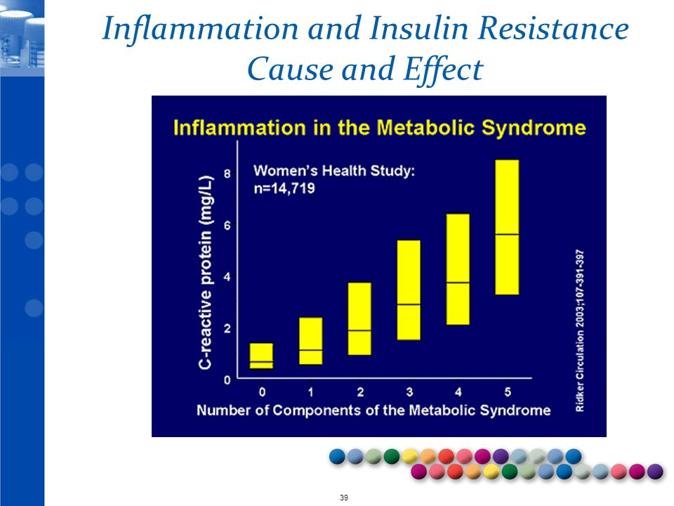 Inflammation and Insulin Resistance Cause and Effect