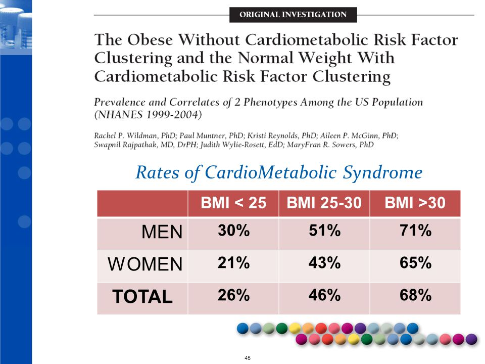 Rates of CardioMetabolic Syndrome