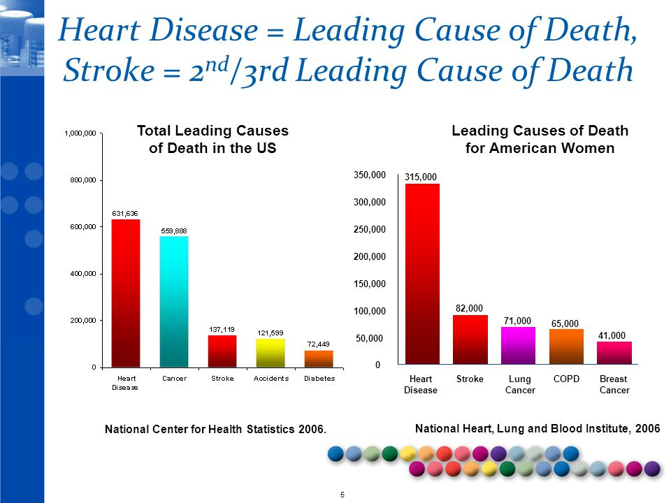 Heart Disease = Leading Cause of Death, Stroke = 2nd/3rd Leading Cause of Death