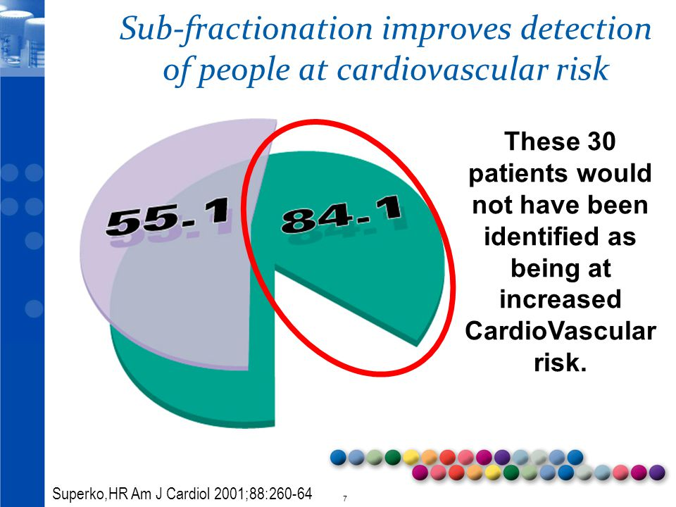 Sub-fractionation improves detection of people at cardiovascular risk