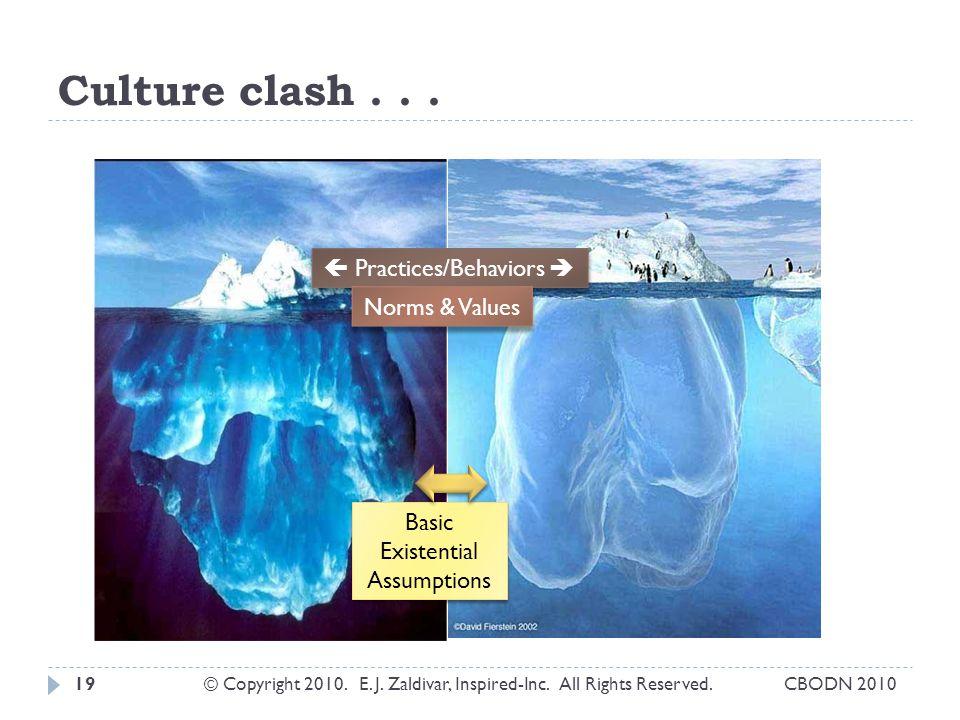 Culture clash . . .  Practices/Behaviors  Norms & Values