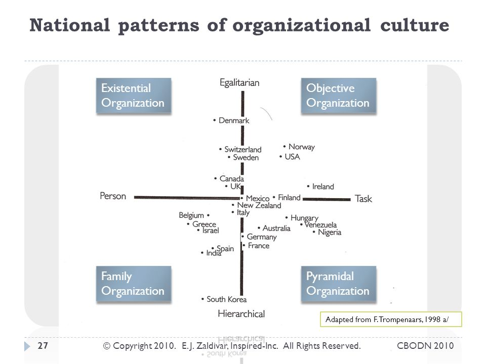 National patterns of organizational culture