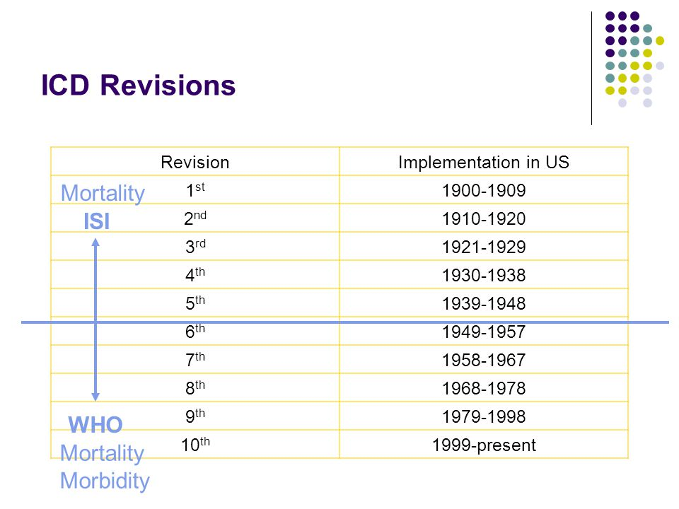 ICD Revisions Mortality ISI WHO Mortality Morbidity Revision
