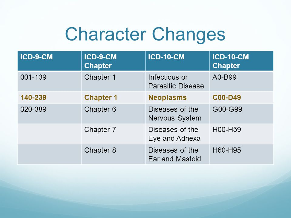 Character Changes ICD-9-CM ICD-9-CM Chapter ICD-10-CM