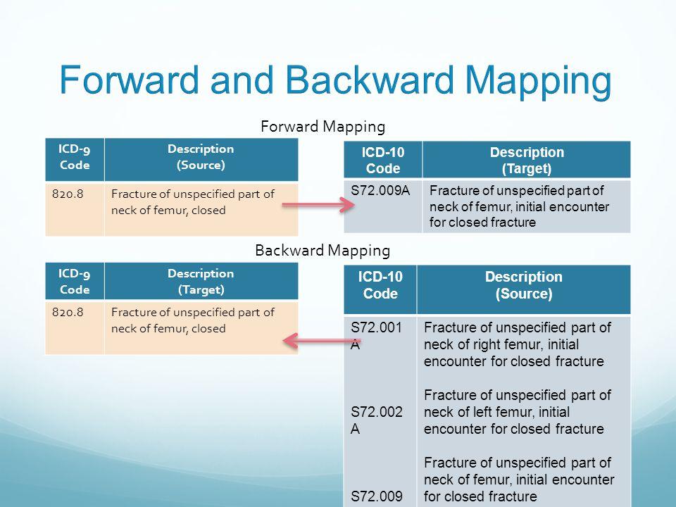 Forward and Backward Mapping