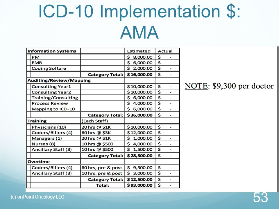 ICD-10 Implementation $: AMA