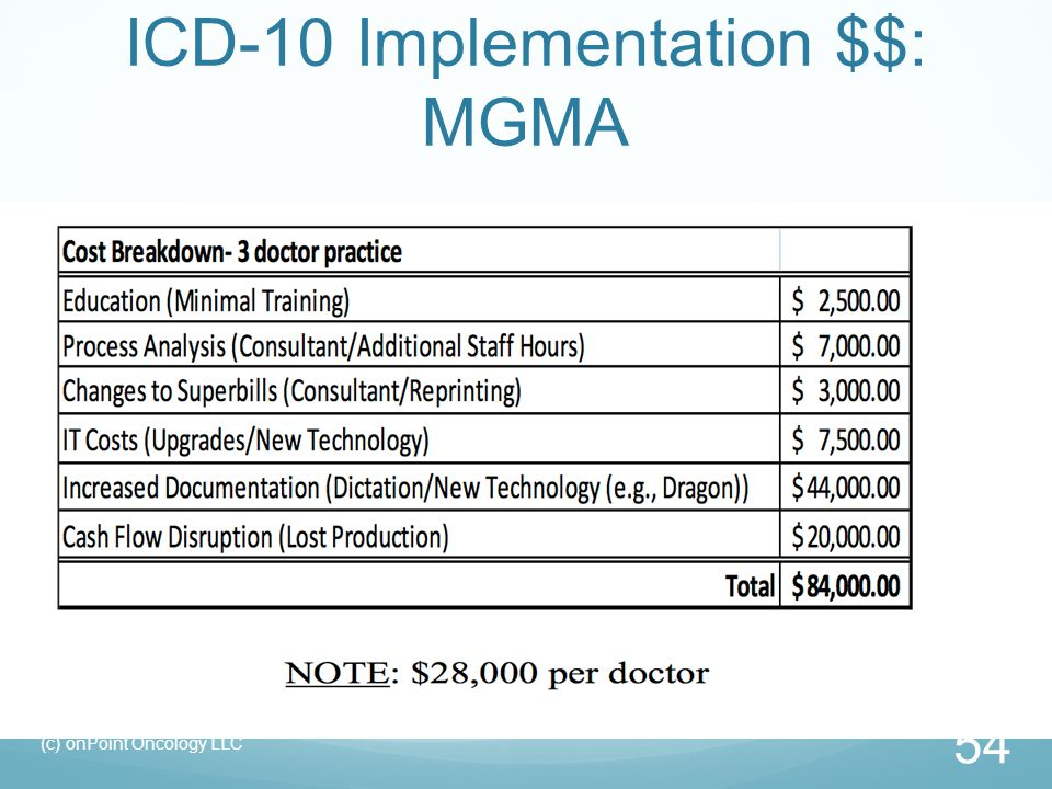 ICD-10 Implementation $$: MGMA