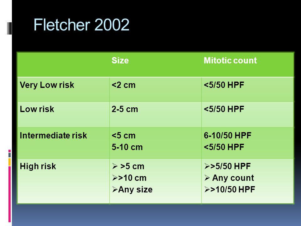 Fletcher 2002 Size Mitotic count Very Low risk <2 cm <5/50 HPF