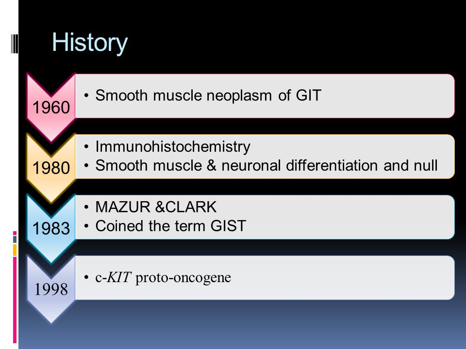 History 1960 Smooth muscle neoplasm of GIT 1980 Immunohistochemistry