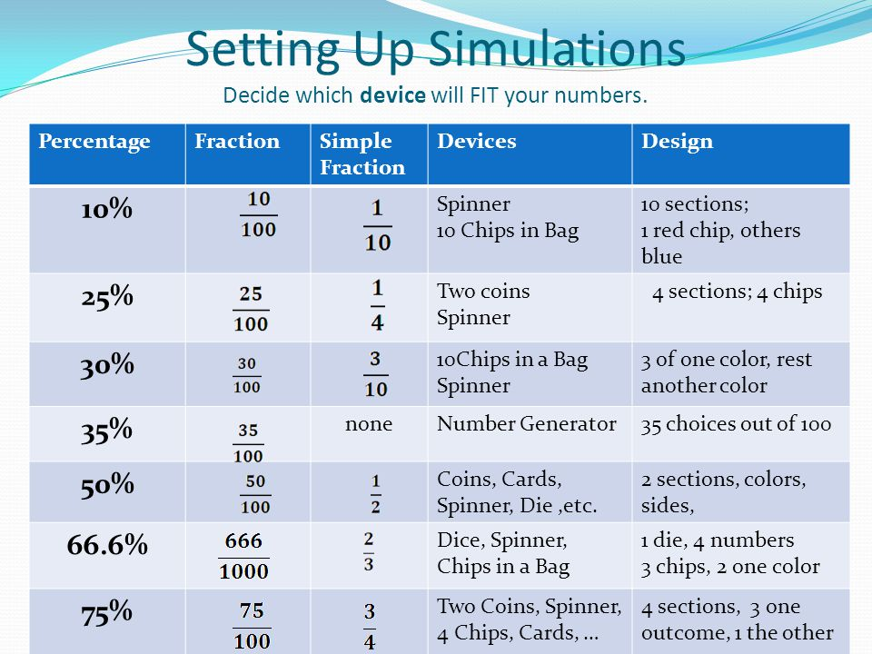 Setting Up Simulations Decide which device will FIT your numbers.