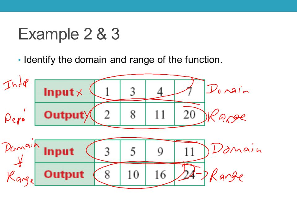 Example 2 & 3 Identify the domain and range of the function.