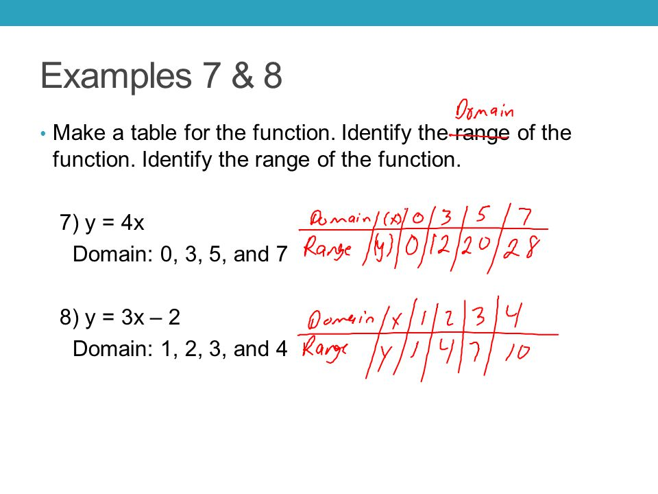 Examples 7 & 8 Make a table for the function. Identify the range of the function. Identify the range of the function.