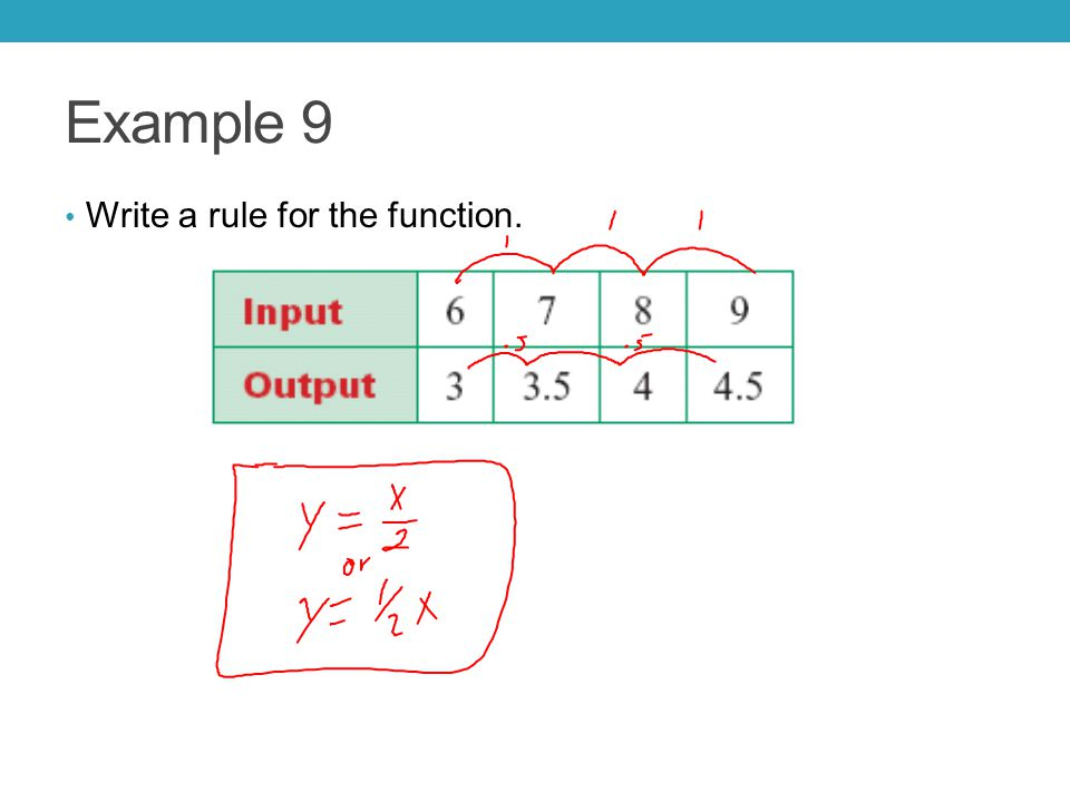 Example 9 Write a rule for the function.