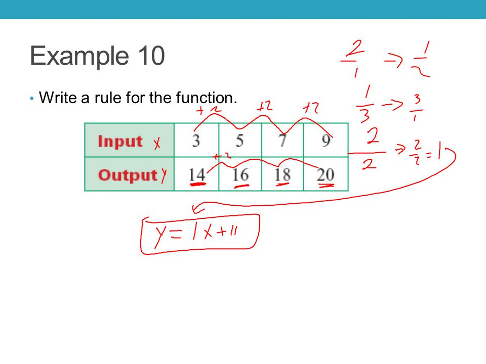 Example 10 Write a rule for the function.