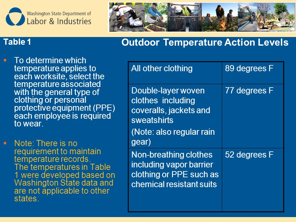 Outdoor Temperature Action Levels