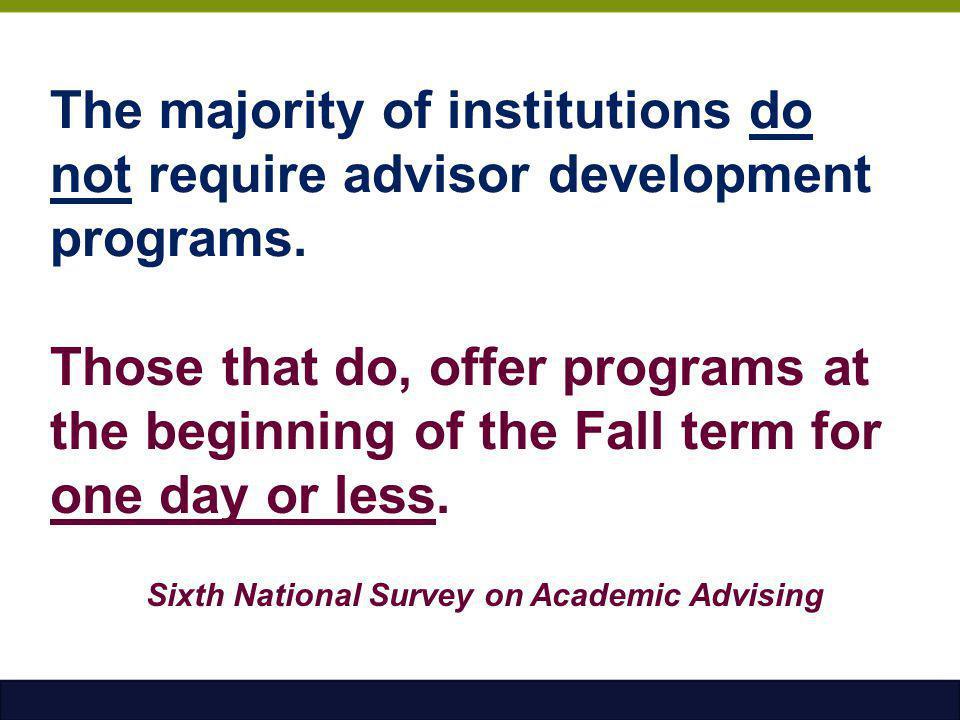 The majority of institutions do not require advisor development programs.