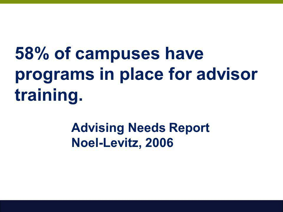 58% of campuses have programs in place for advisor training