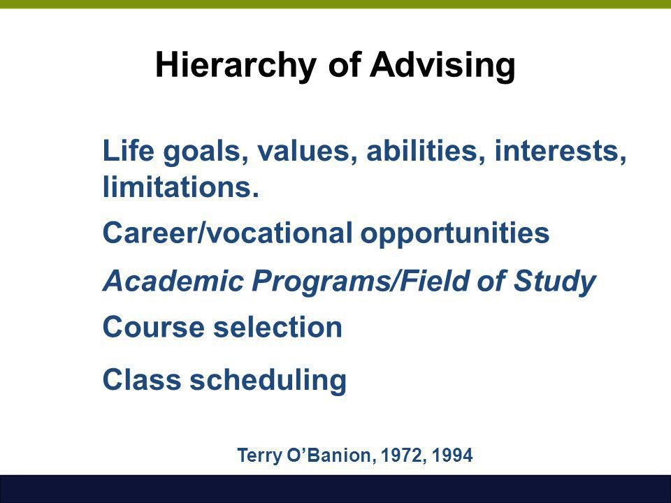 Hierarchy of Advising Life goals, values, abilities, interests, limitations. Career/vocational opportunities.