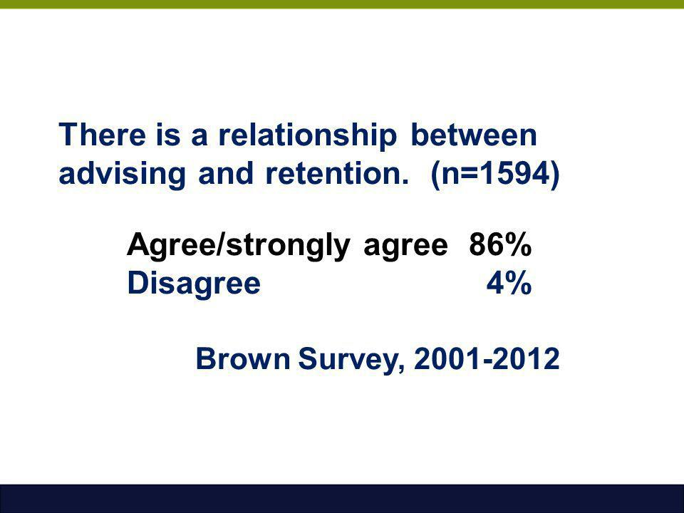 There is a relationship between advising and retention. (n=1594)