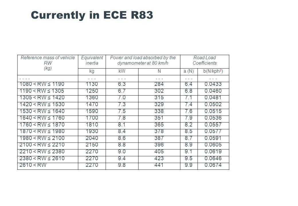 Currently in ECE R83 . . . . . . . 1080 < RW ≤ 1190 1130 6.3 284
