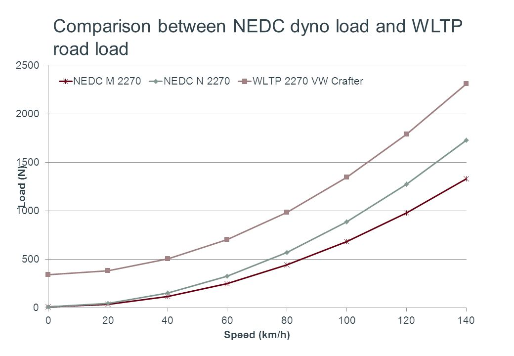 Comparison between NEDC dyno load and WLTP road load