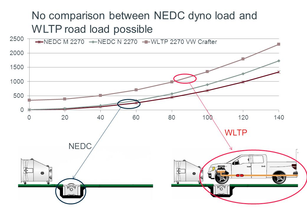 No comparison between NEDC dyno load and WLTP road load possible