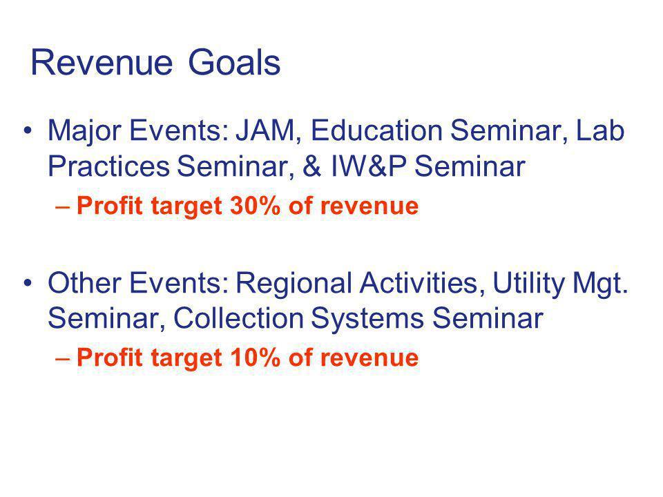 Revenue Goals Major Events: JAM, Education Seminar, Lab Practices Seminar, & IW&P Seminar. Profit target 30% of revenue.