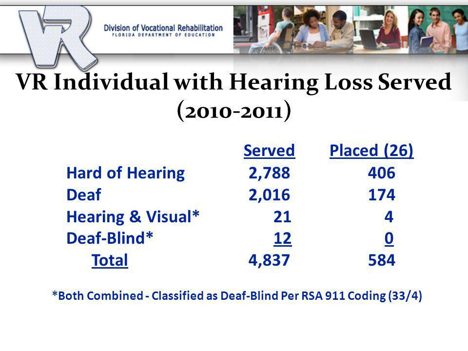 VR Individual with Hearing Loss Served (2010-2011)
