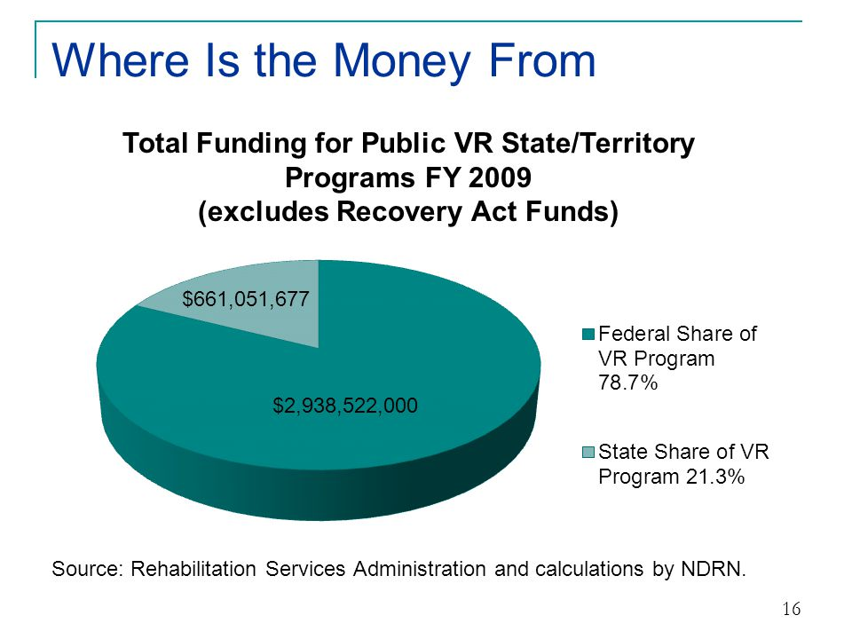 Where Is the Money From Total Funding for Public VR State/Territory Programs FY 2009.