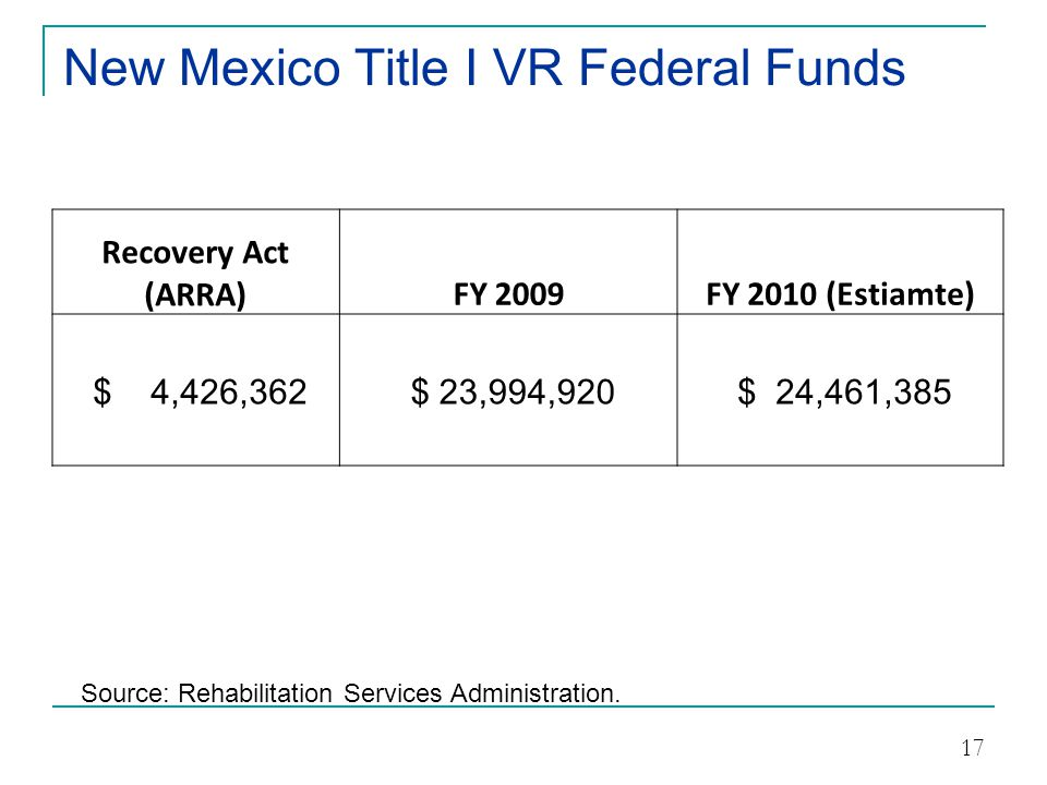 New Mexico Title I VR Federal Funds