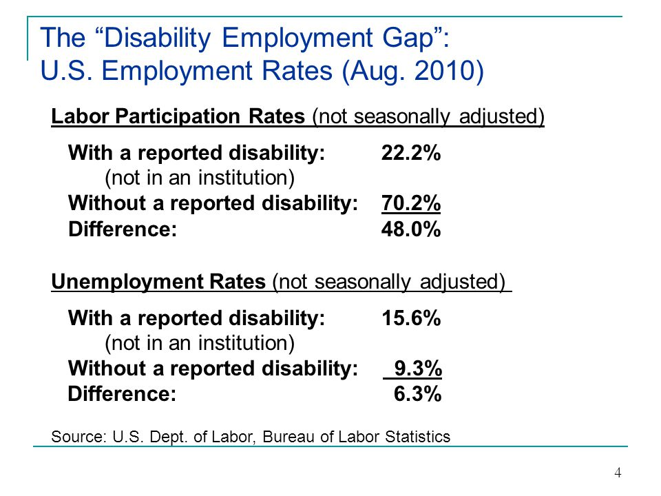 The Disability Employment Gap : U.S. Employment Rates (Aug. 2010)