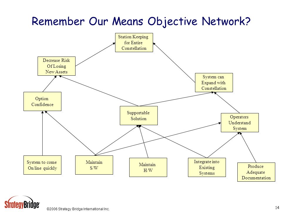 Remember Our Means Objective Network