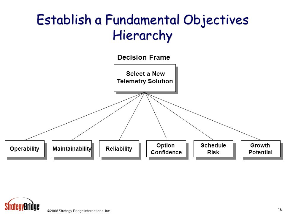 Establish a Fundamental Objectives Hierarchy