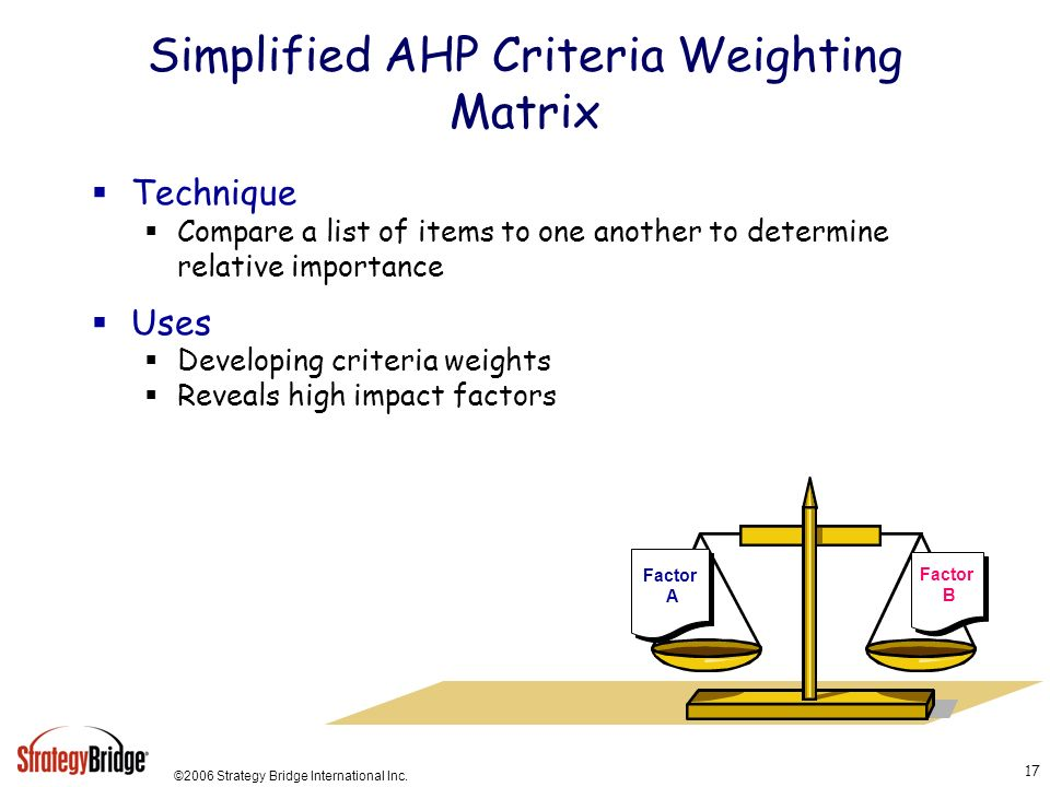 Simplified AHP Criteria Weighting Matrix