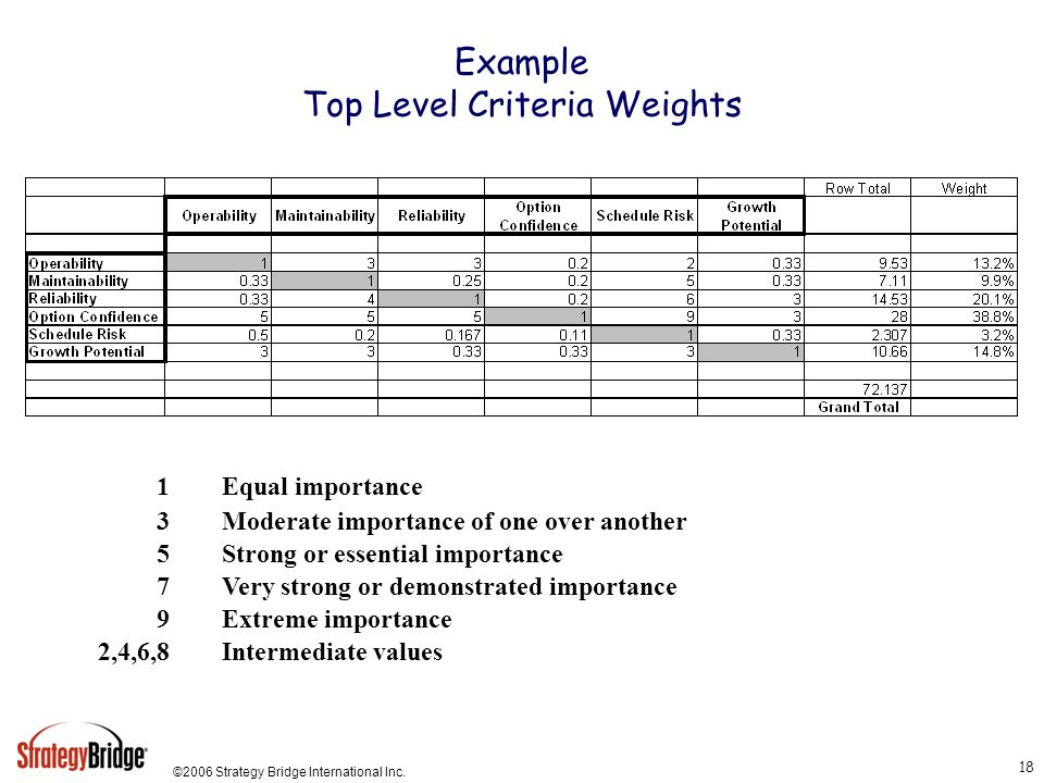 Example Top Level Criteria Weights