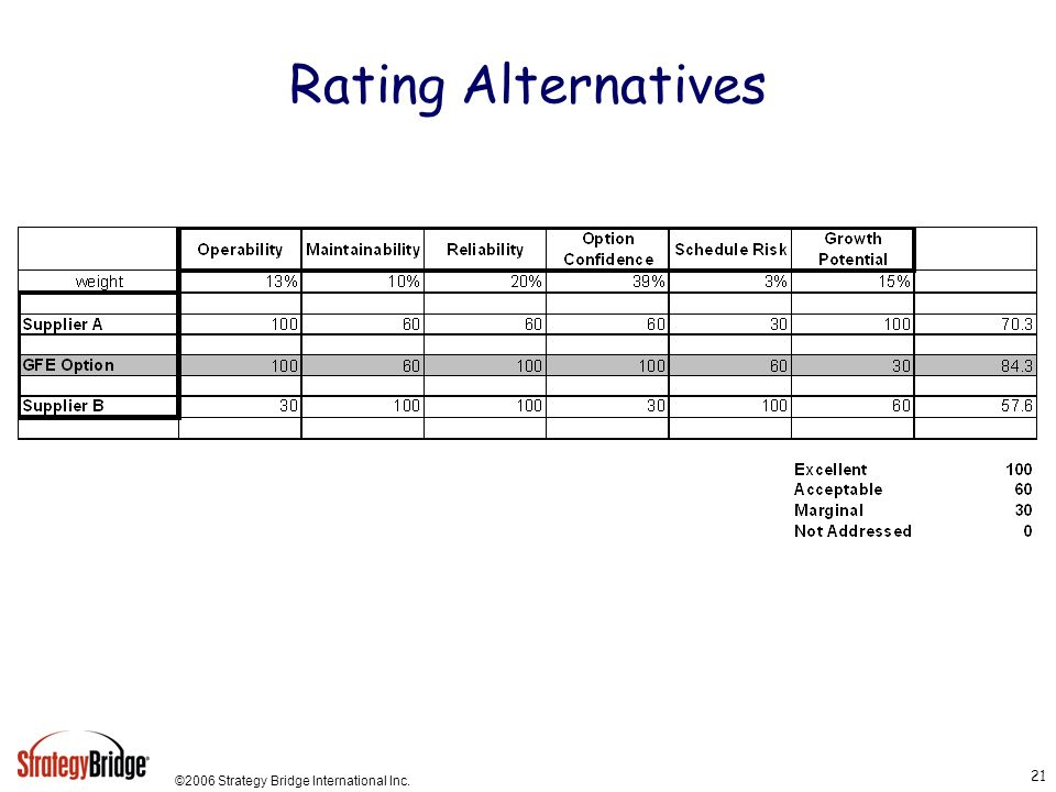 Rating Alternatives