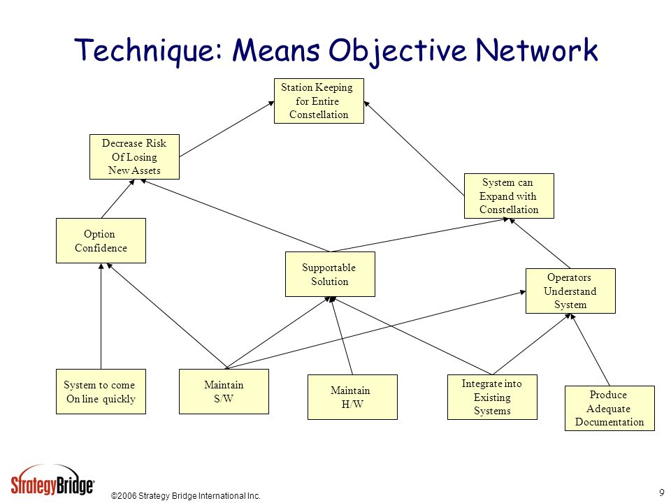 Technique: Means Objective Network