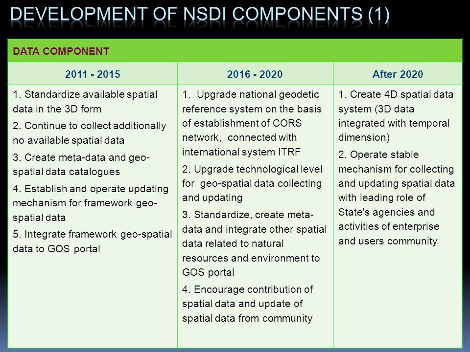 Development of NSDI components (1)