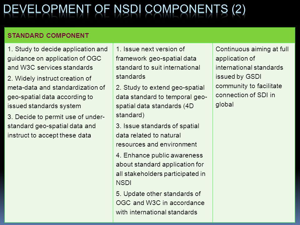 Development of NSDI components (2)