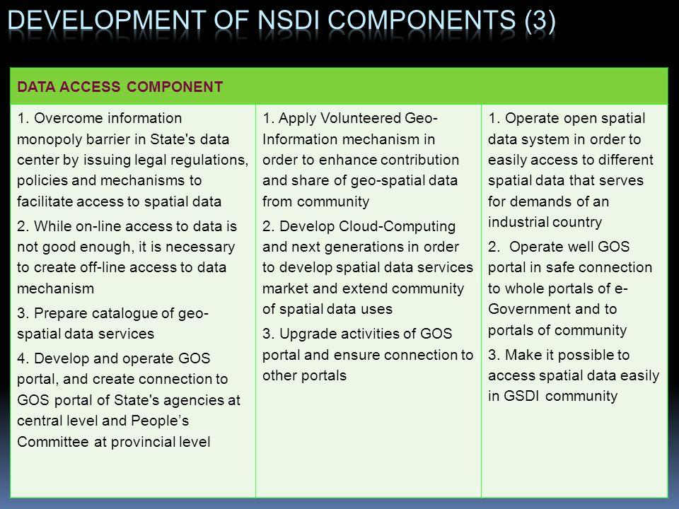 Development of NSDI components (3)