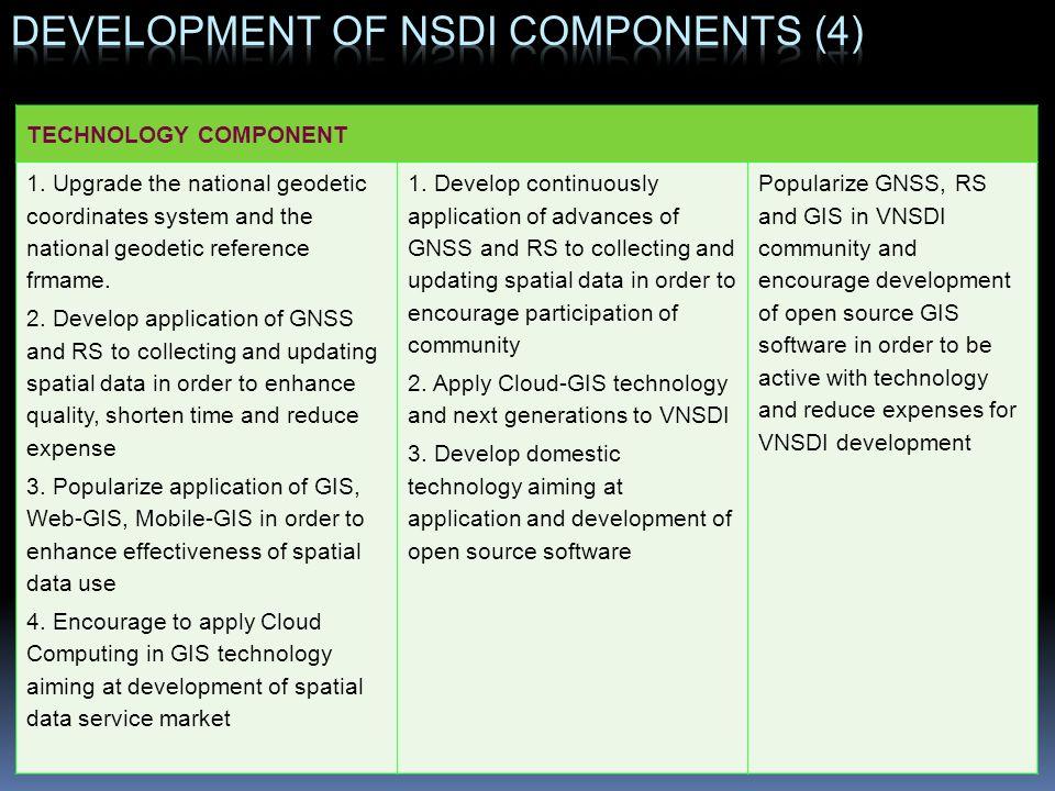 Development of NSDI components (4)