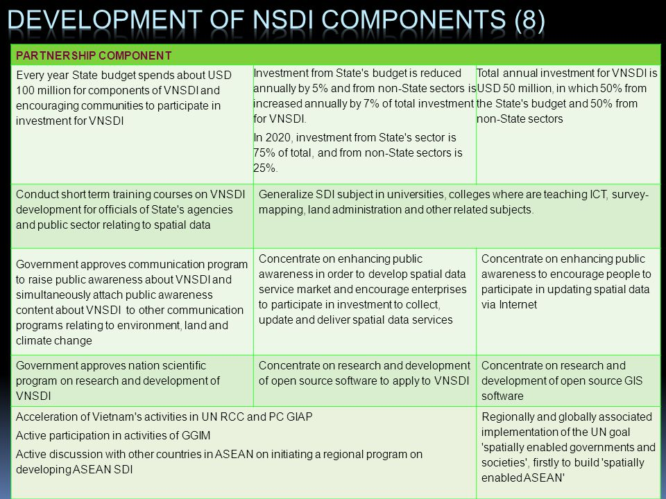 Development of NSDI components (8)