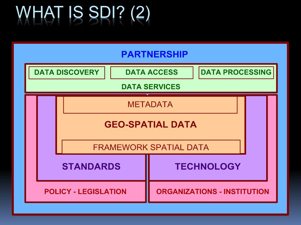 What is SDI (2)