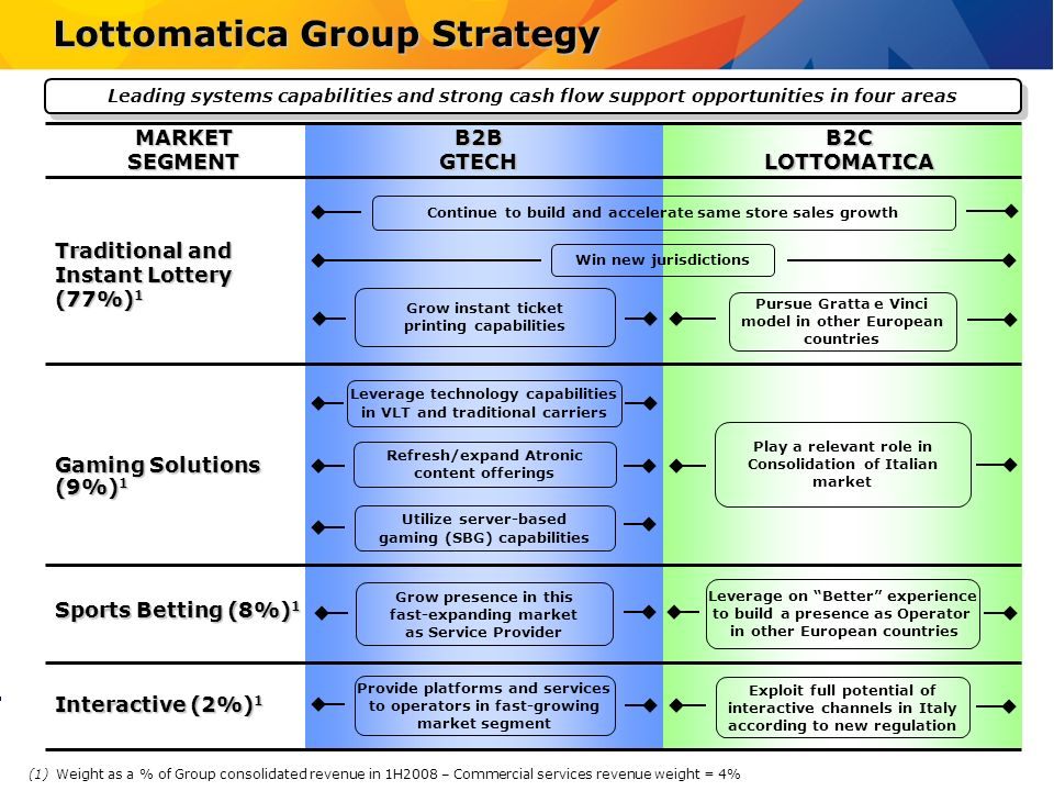 Lottomatica Group Strategy