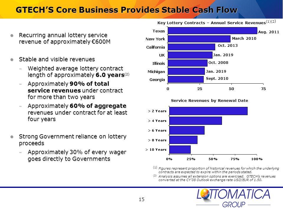 GTECH'S Core Business Provides Stable Cash Flow