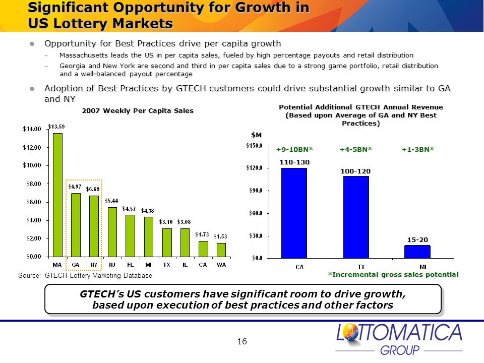 Significant Opportunity for Growth in US Lottery Markets