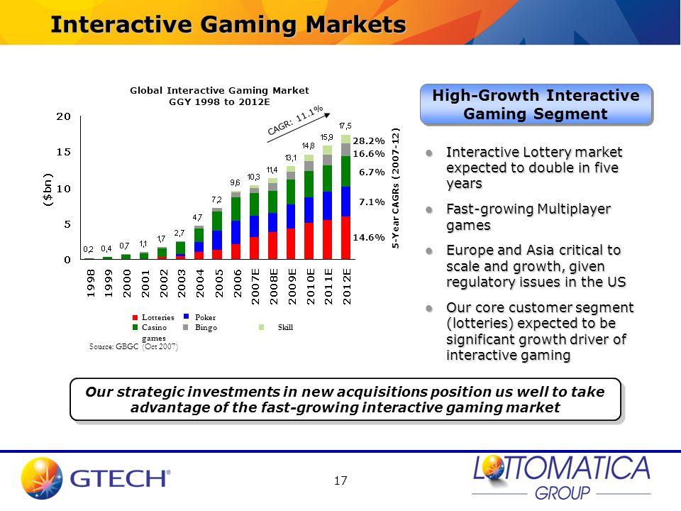 Interactive Gaming Markets