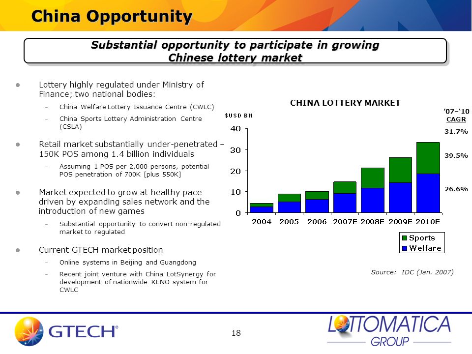 China Opportunity Substantial opportunity to participate in growing