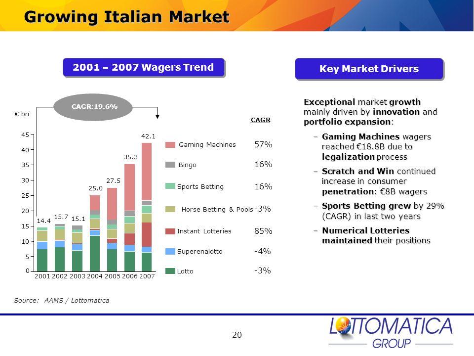 Growing Italian Market